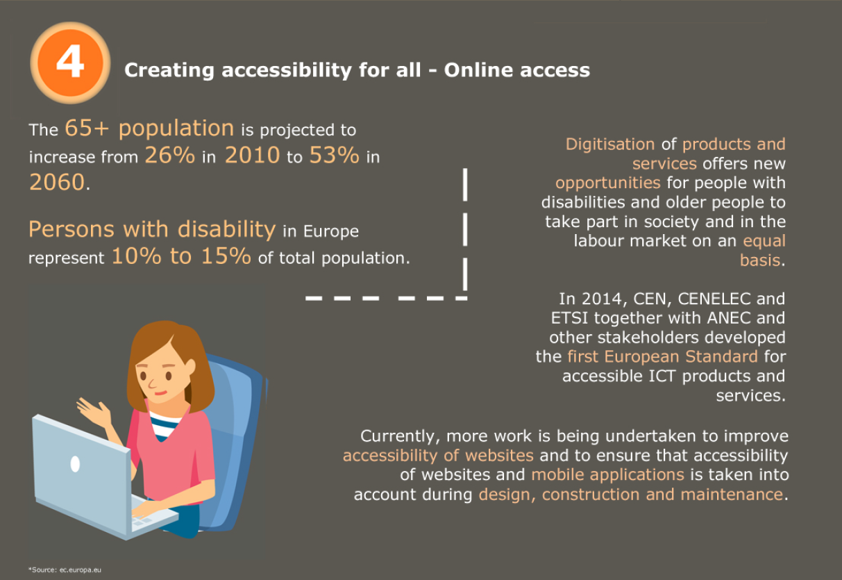 Better Digital World infographic - Creating accessibility for all