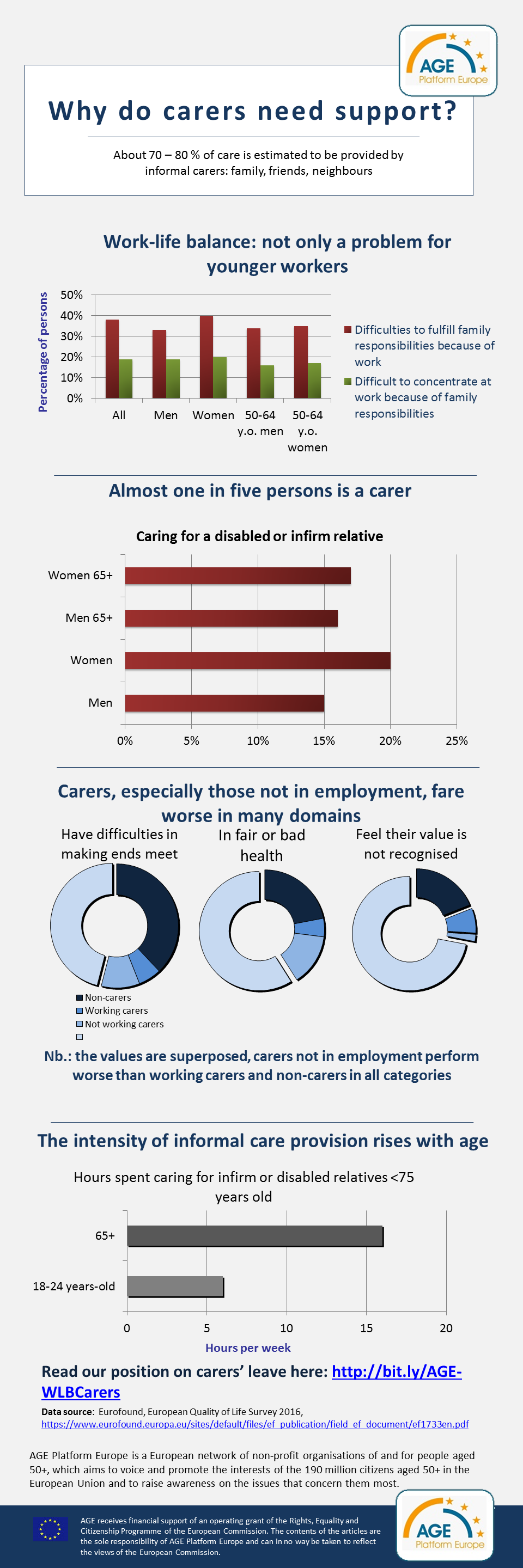 EQLS2016_Infographic_carers