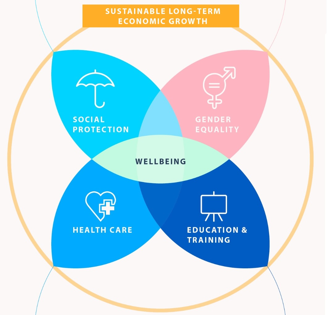 EconomyWellbeing_EUCouncil_infographics2