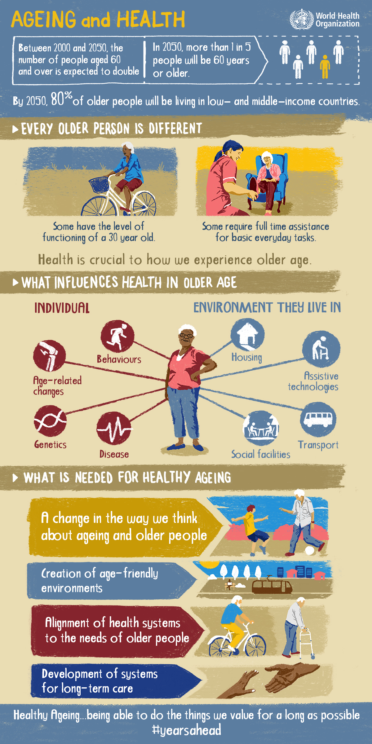Infographic WHO Healthy Ageing
